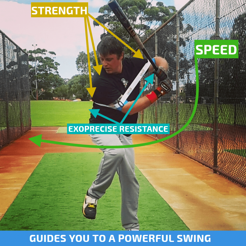 Our Baseball Swing Trainer gives 360 degrees of Exoprecise resistance around the top of your core, movement of your elbows away from your body triggers resistance, strengthening baseball power hitting muscles; releasing from Exoprecise resistance is the catalyst for bat speed when your elbows return to your body.