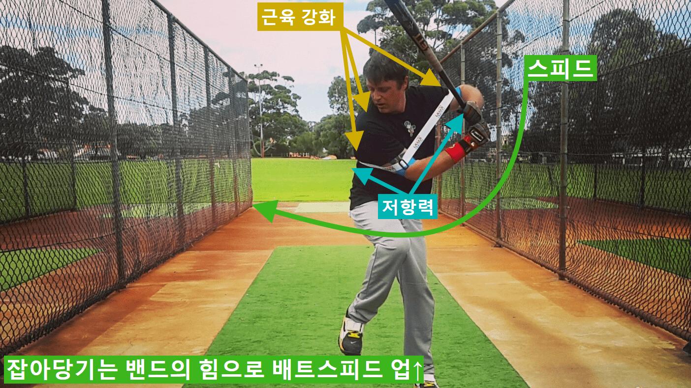 야구 파워 스윙연습기. 배트스피드와 파워, 정교함을 한꺼번에 해결하려면, 레이저스트랩이 가장 올바른 선택입니다. 저항력은 가속을 촉진시켜주며 배트의 속도와 파워를 향상시키고, 최적의 스윙 경로를 이끌어 냅니다. 소프트볼 배팅 트레이닝 보조기구.