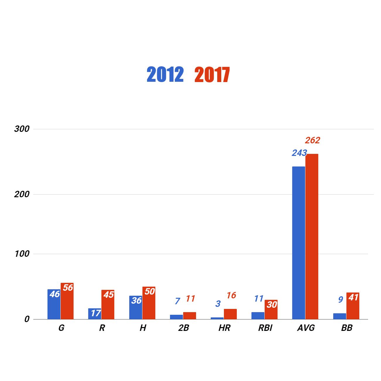 Eric Thame Chart