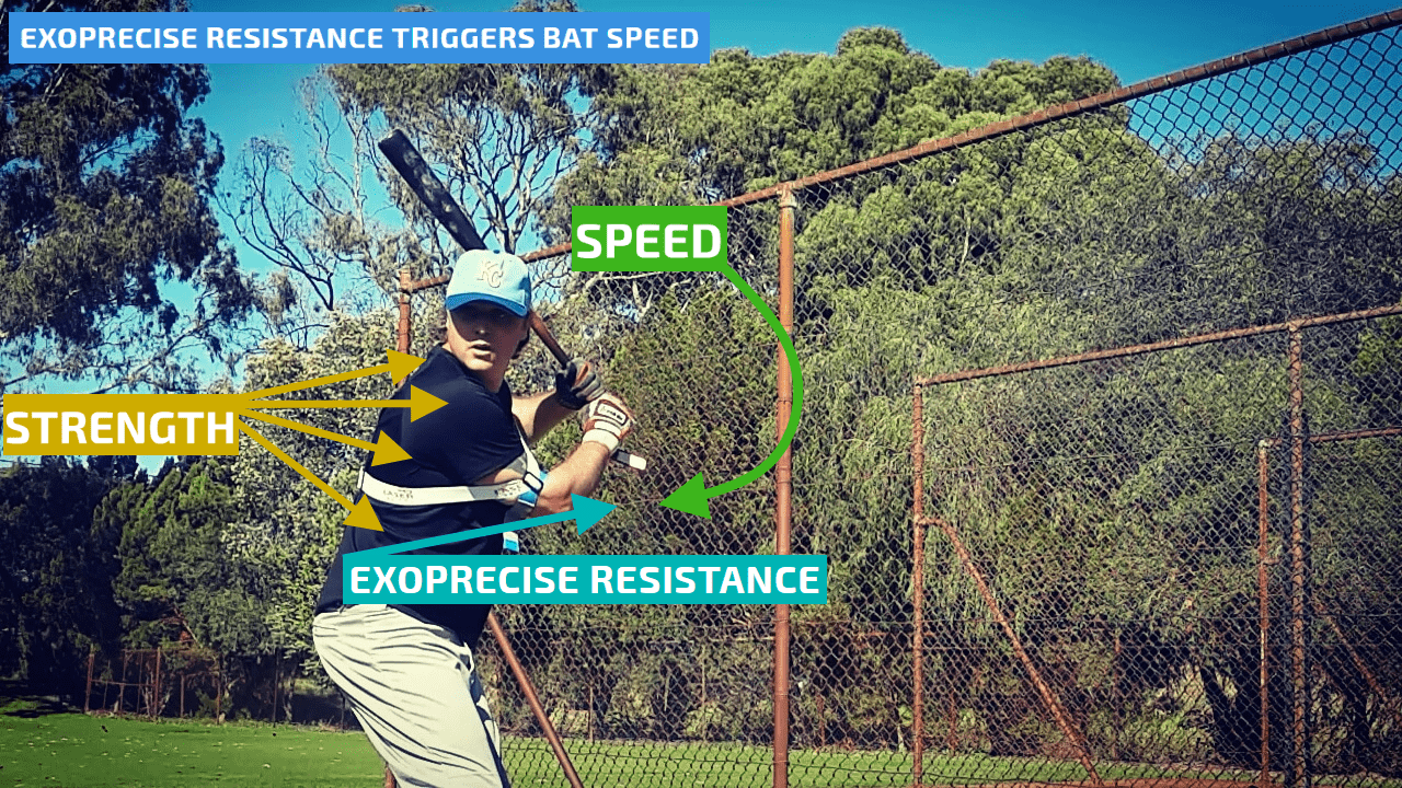 Bat speed training aids. Get more bat speed in only 20 swings using our globally patented Exoprecise technology; simple to use with all bat speed hitting drills.