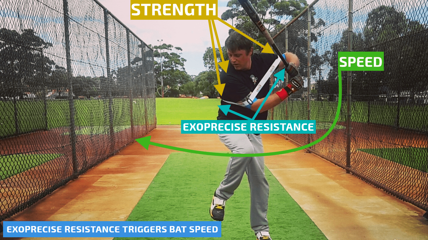 Our baseball power swing and bat speed trainer works instantly, taking batting practice as usual.