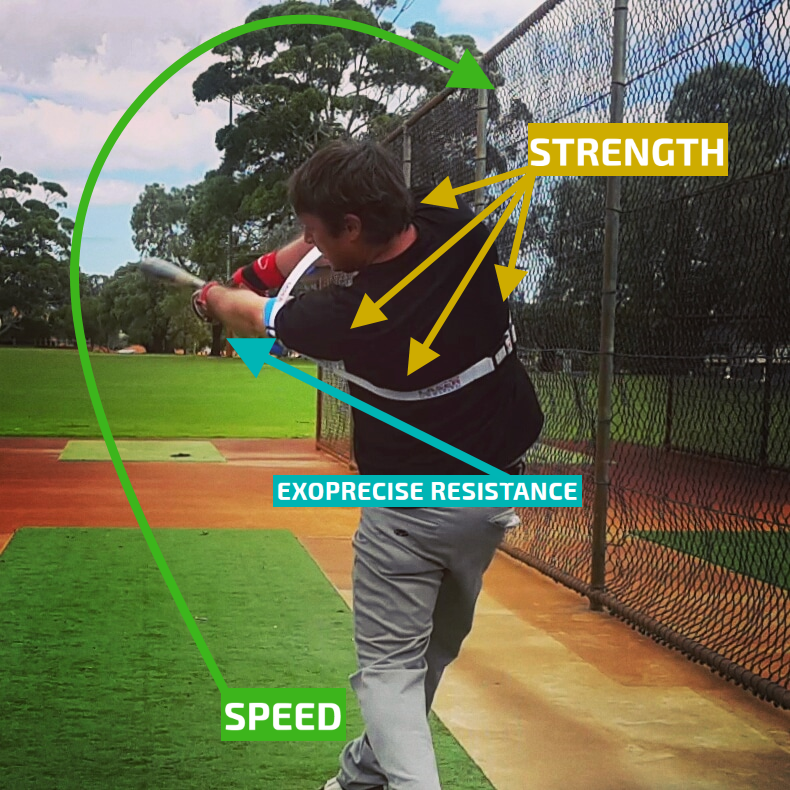 Staying through the ball, bat speed changes to momentum; critical for power, and extension. Exoprecise resistance, strengthens muscles; triggering another boost of bat speed to finish your swing.